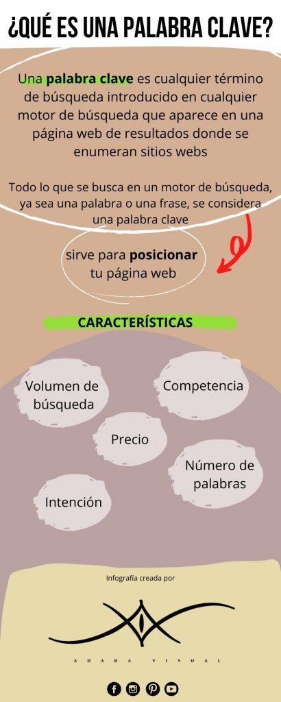 infografia sobre que es la palabra clave por adara visual