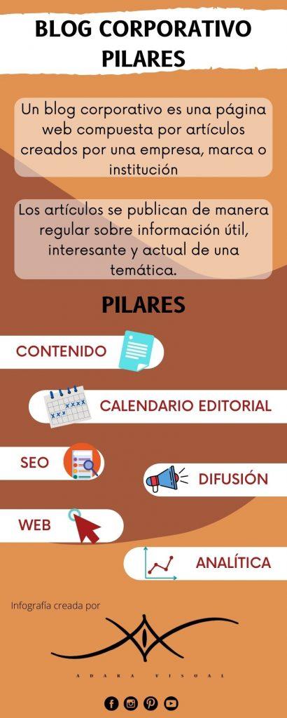 infografia sobre los pilares del blog corporativo