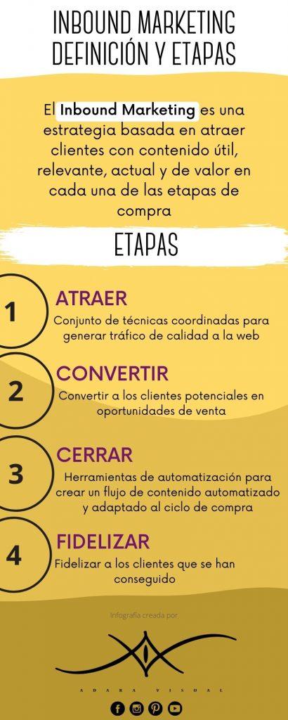 infografia inbound marketing por adara visual