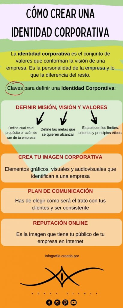 infografia como crear una identidad corporativa