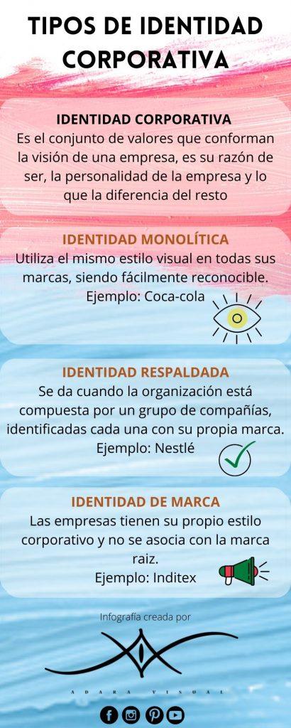 infografia tipos de identidad corporativa